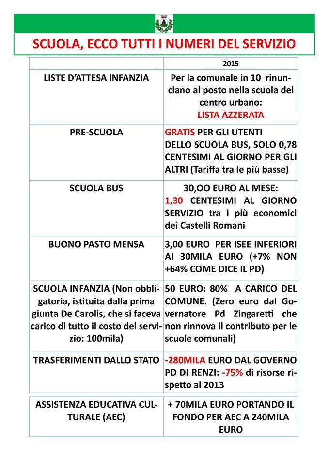 Monte Compatri, battaglia sulla scuola: il Pd attacca, De Carolis pubblica i dati per smentire