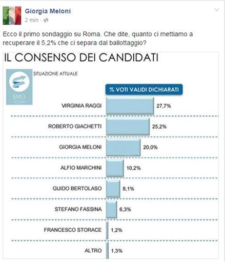 Centrodestra, Meloni pubblica il suo sondaggio: