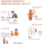 """Dolore muscolo-scheletrico, nel Lazio arriva la campagna di informazione: """"Fermi mai! Via libera al ..."""