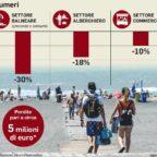 OSTIA - Fuga dal mare: meno 30% di turisti