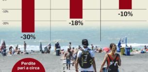 OSTIA – Fuga dal mare: meno 30% di turisti